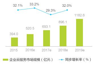 2015-2020年中国企业云服务整体市场规模