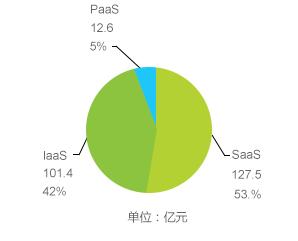 2016年中国公有云市场占比