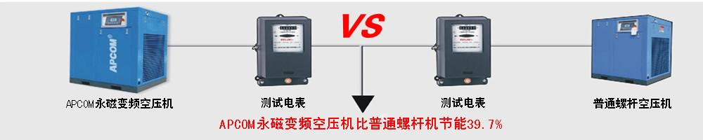 APCOM永磁变频空压机比普通螺杆机节能39.7%