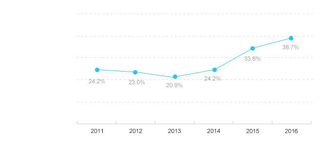 2011-2016年企业互联网营销开展比例