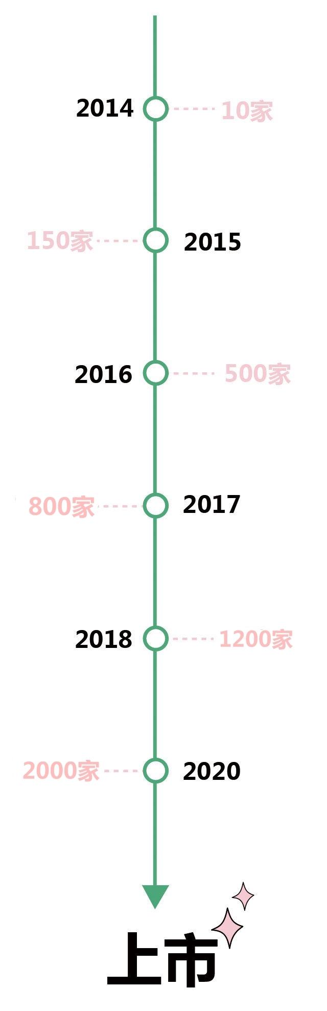 中国百货连锁试衣门_韩尚优品-中国官网|国际快时尚百货连锁品牌